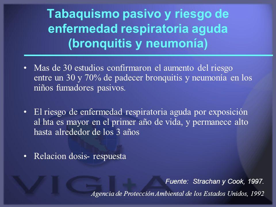 Tabaquismo pasivo y riesgo de enfermedad respiratoria aguda (bronquitis y neumonía)