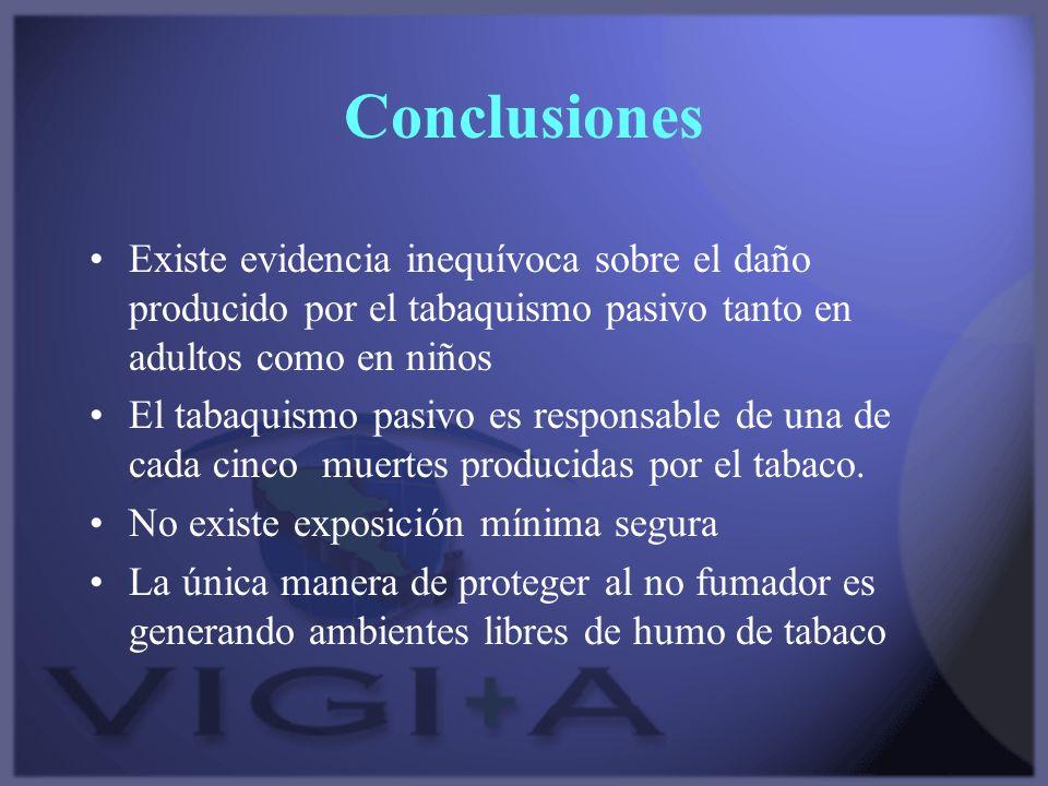 Conclusiones Existe evidencia inequívoca sobre el daño producido por el tabaquismo pasivo tanto en adultos como en niños.