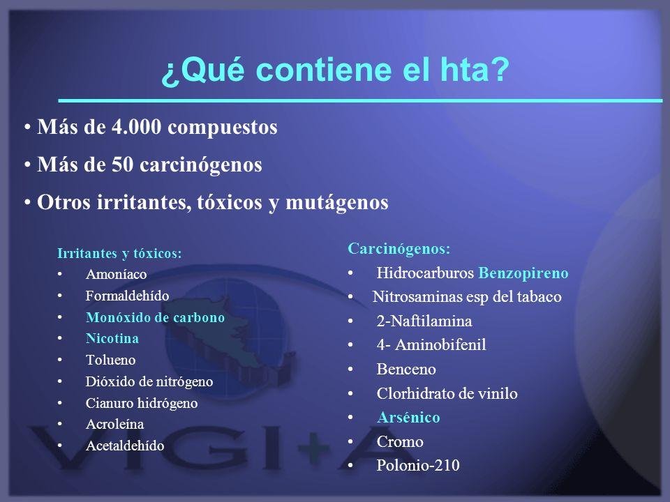 ¿Qué contiene el hta Más de 4.000 compuestos Más de 50 carcinógenos