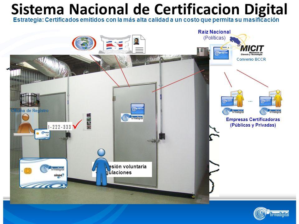 Sistema Nacional de Certificacion Digital