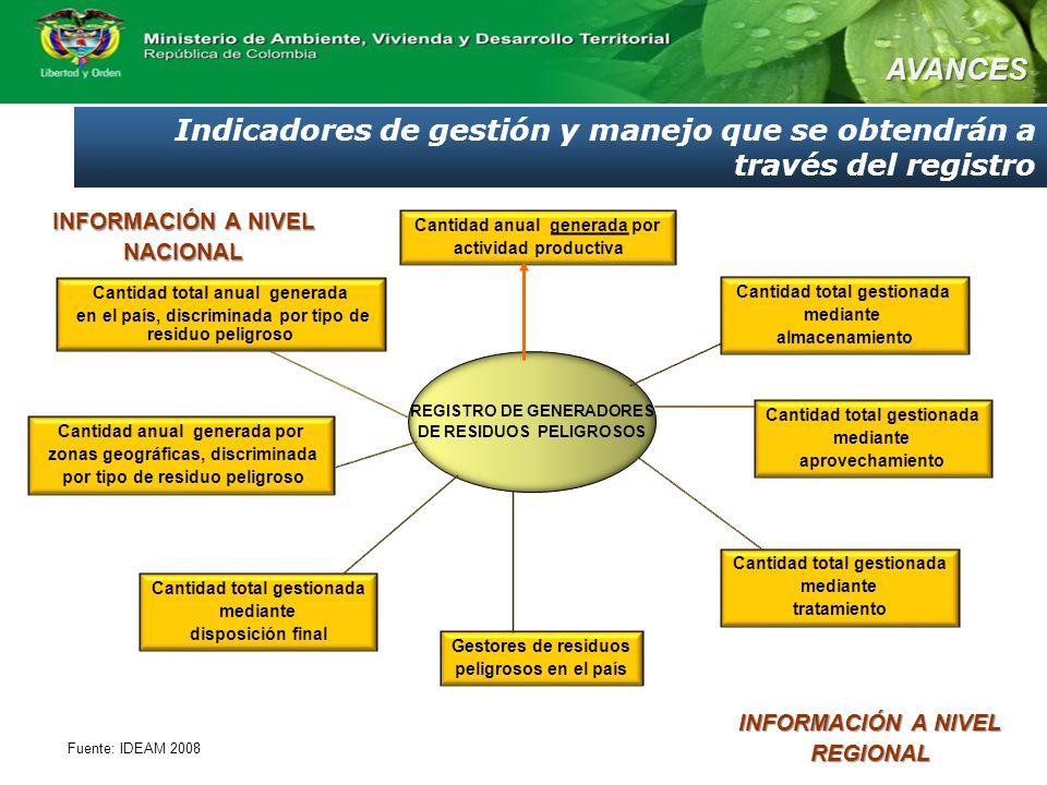 Indicadores de gestión y manejo que se obtendrán a través del registro