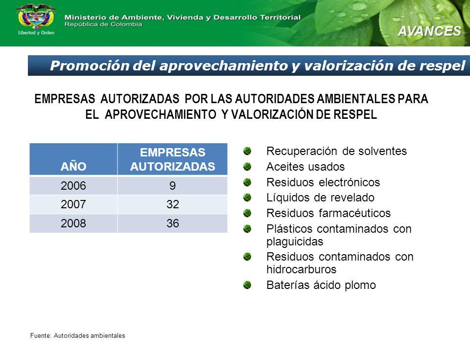 Promoción del aprovechamiento y valorización de respel