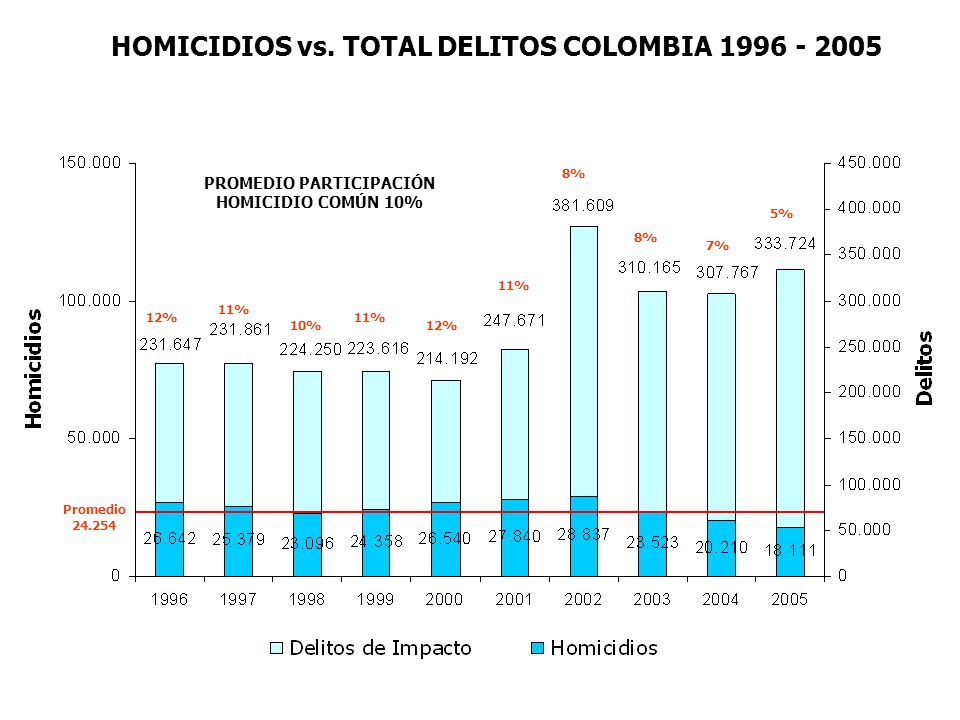 HOMICIDIOS vs. TOTAL DELITOS COLOMBIA 1996 - 2005