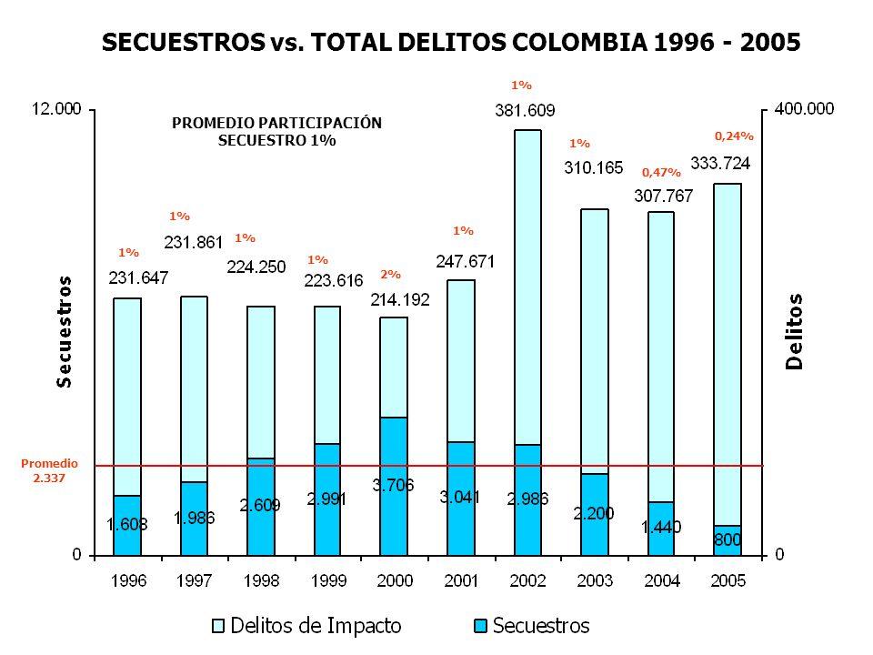 SECUESTROS vs. TOTAL DELITOS COLOMBIA 1996 - 2005