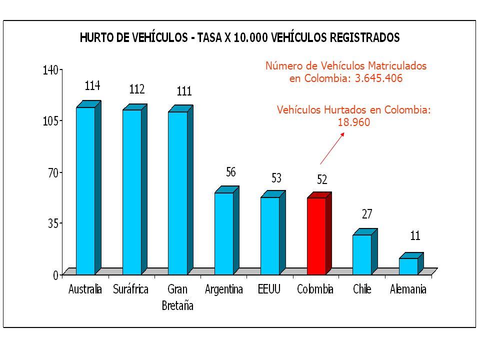 Número de Vehículos Matriculados en Colombia: 3.645.406