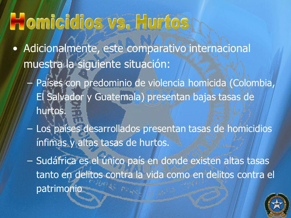 H omicidios vs. Hurtos. Adicionalmente, este comparativo internacional muestra la siguiente situación: