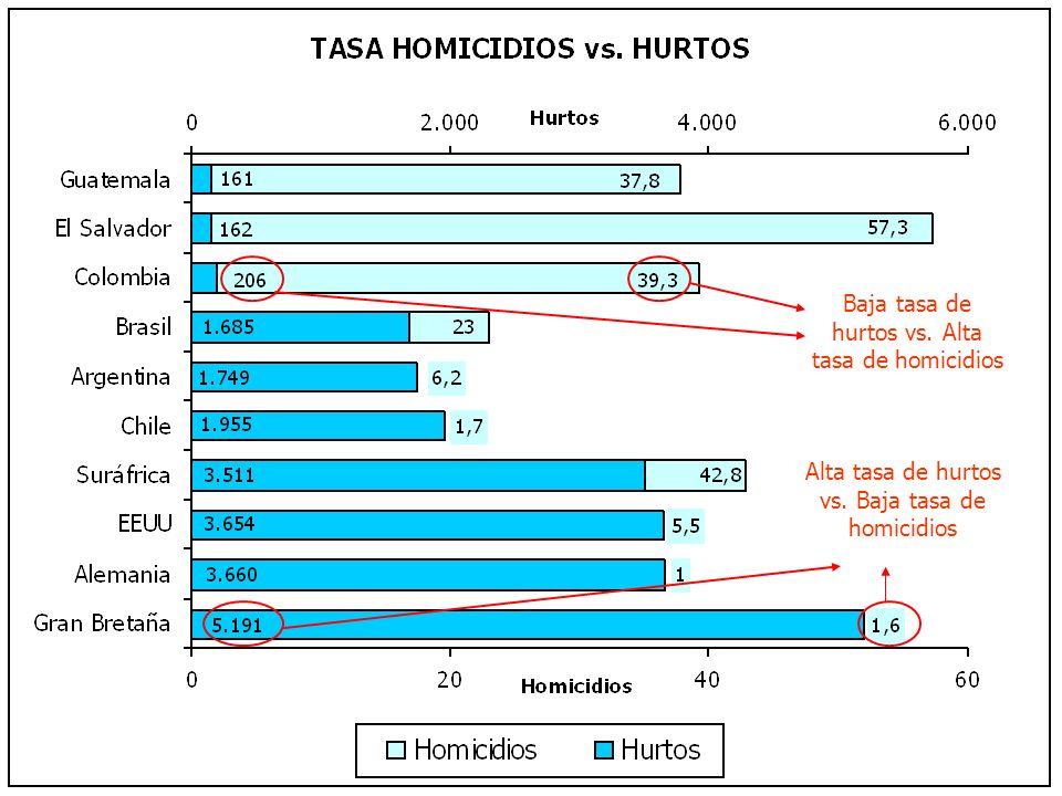 Baja tasa de hurtos vs. Alta tasa de homicidios