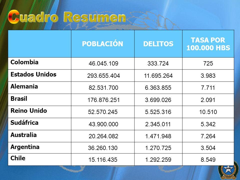 C uadro Resumen POBLACIÓN DELITOS TASA POR 100.000 HBS Colombia