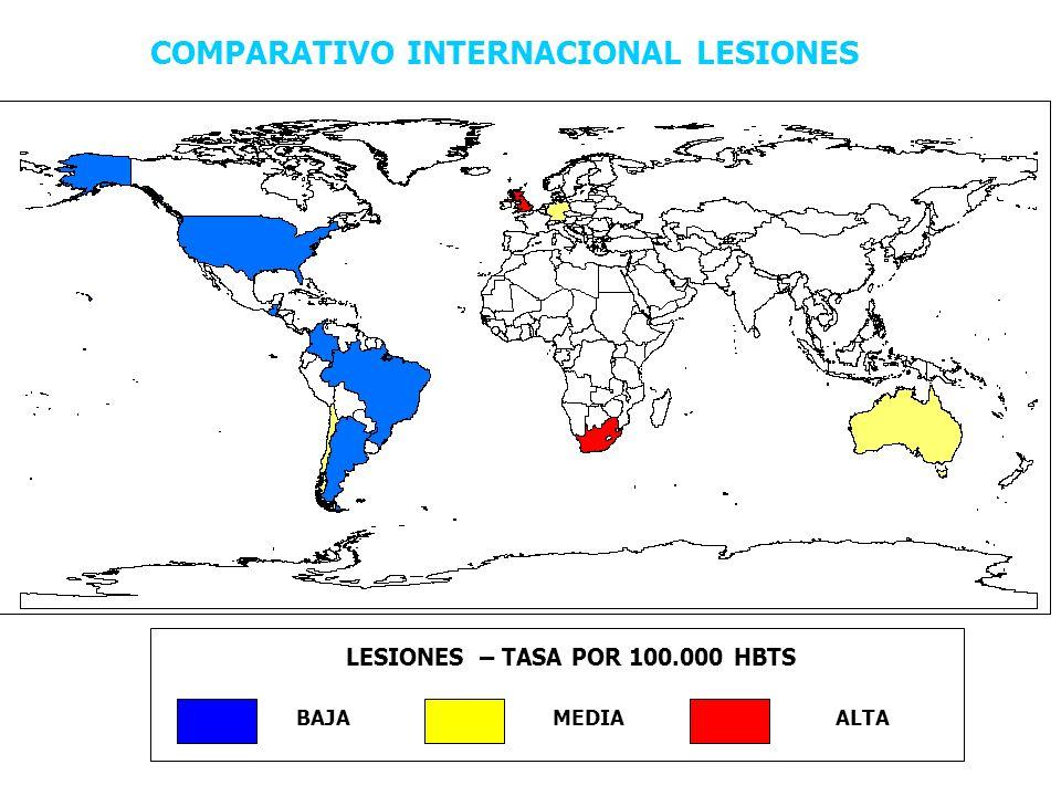 COMPARATIVO INTERNACIONAL LESIONES LESIONES – TASA POR 100.000 HBTS