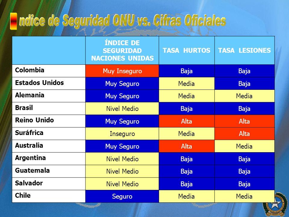 ÍNDICE DE SEGURIDAD NACIONES UNIDAS