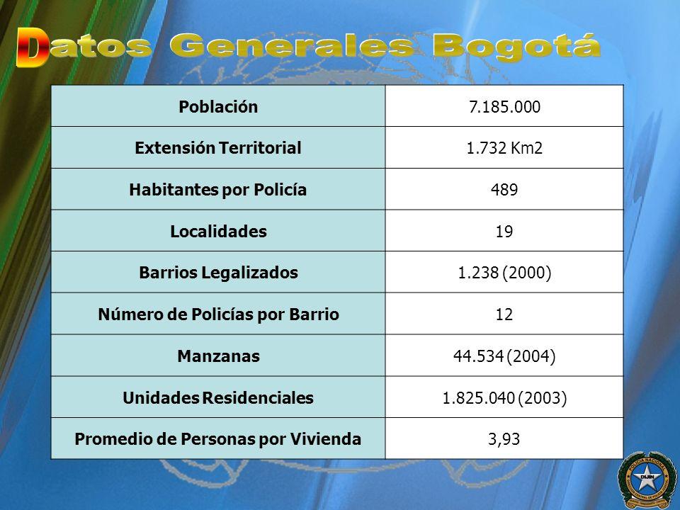 D atos Generales Bogotá Población 7.185.000 Extensión Territorial