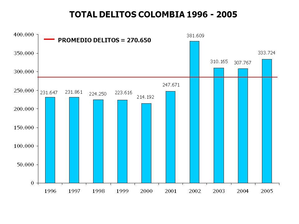 TOTAL DELITOS COLOMBIA 1996 - 2005