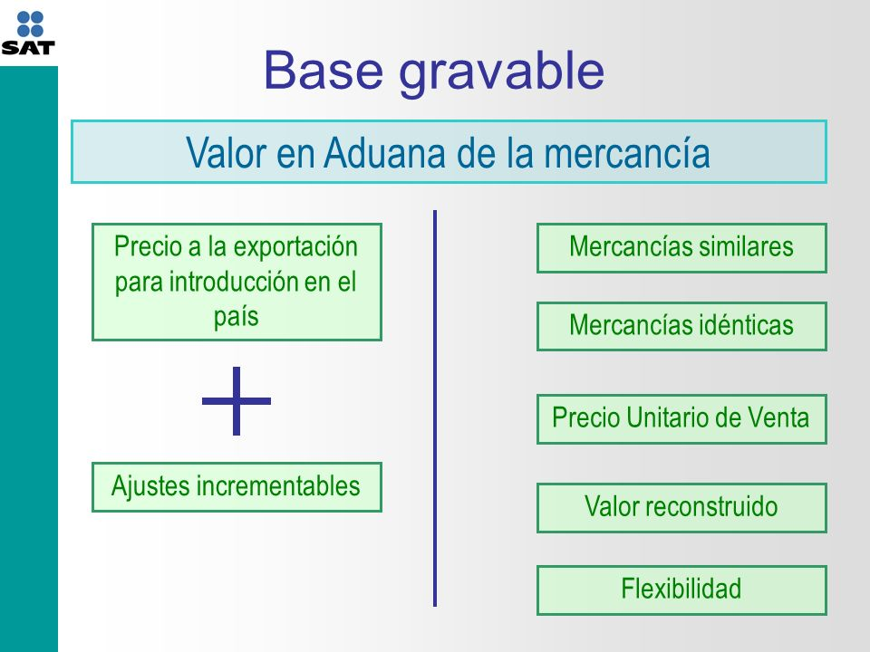 Base gravable Valor en Aduana de la mercancía