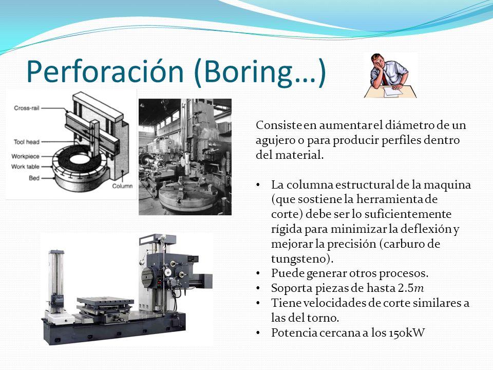 Perforación (Boring…)