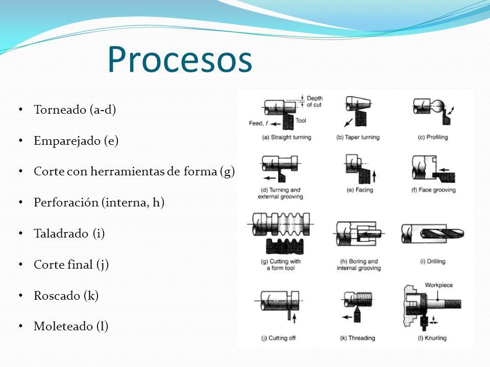 Procesos Torneado (a-d) Emparejado (e)
