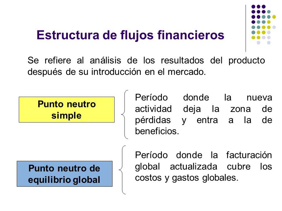 Estructura de flujos financieros