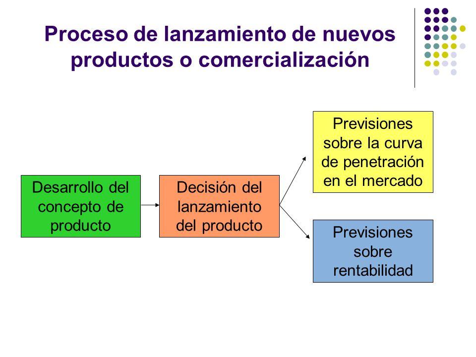 Proceso de lanzamiento de nuevos productos o comercialización