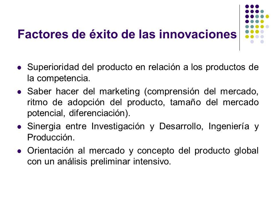 Factores de éxito de las innovaciones