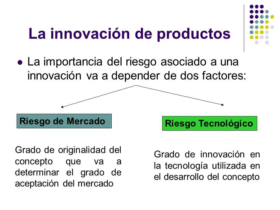 La innovación de productos
