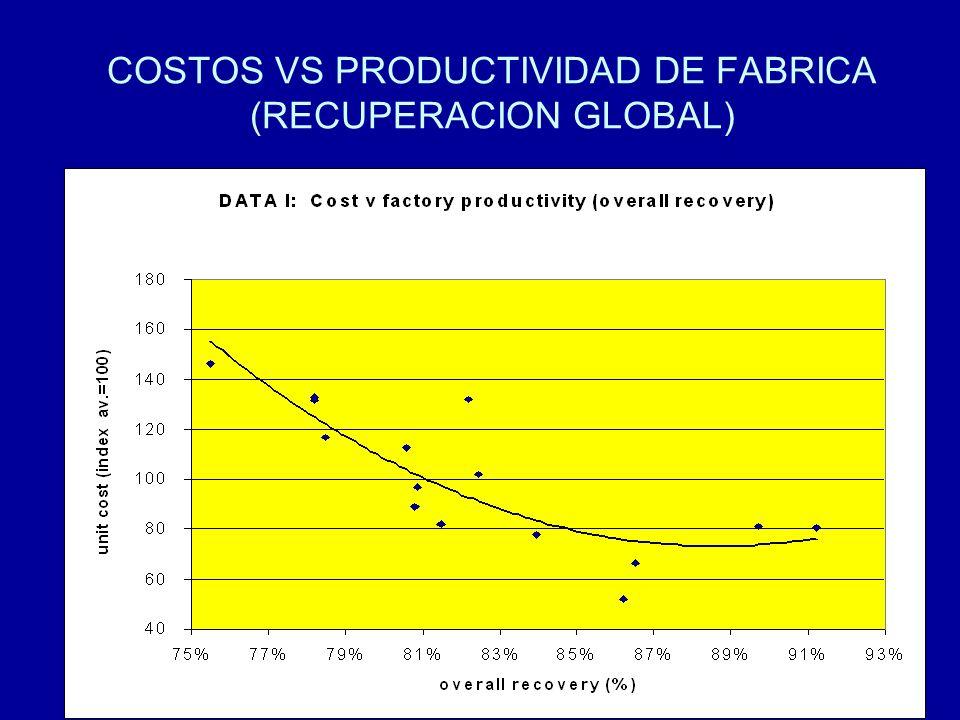 COSTOS VS PRODUCTIVIDAD DE FABRICA (RECUPERACION GLOBAL)