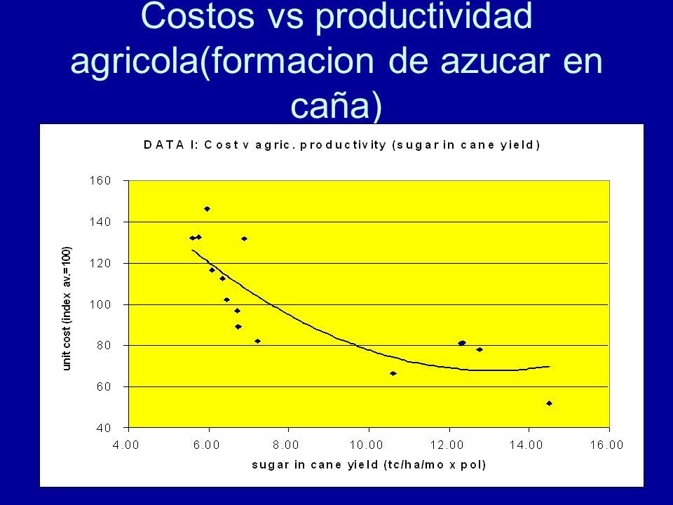 Costos vs productividad agricola(formacion de azucar en caña)