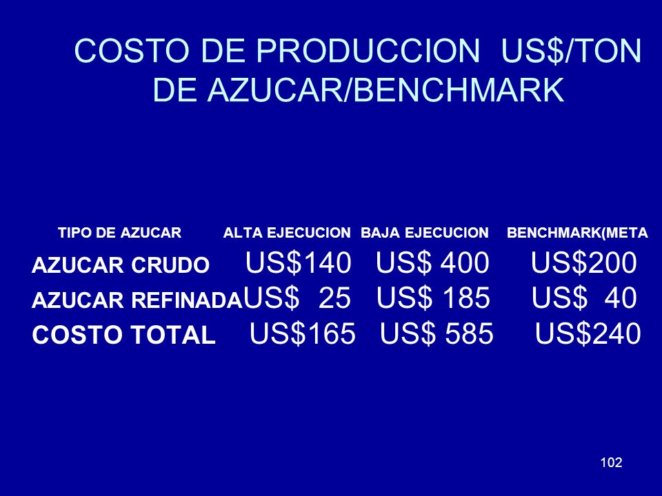 COSTO DE PRODUCCION US$/TON DE AZUCAR/BENCHMARK
