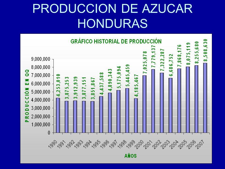 PRODUCCION DE AZUCAR HONDURAS