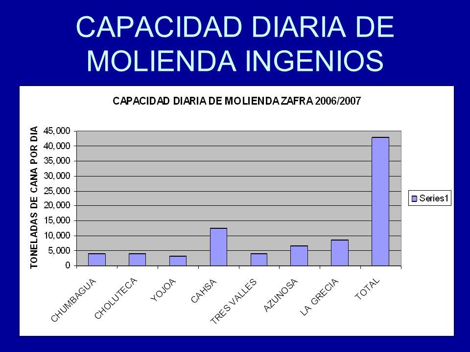 CAPACIDAD DIARIA DE MOLIENDA INGENIOS