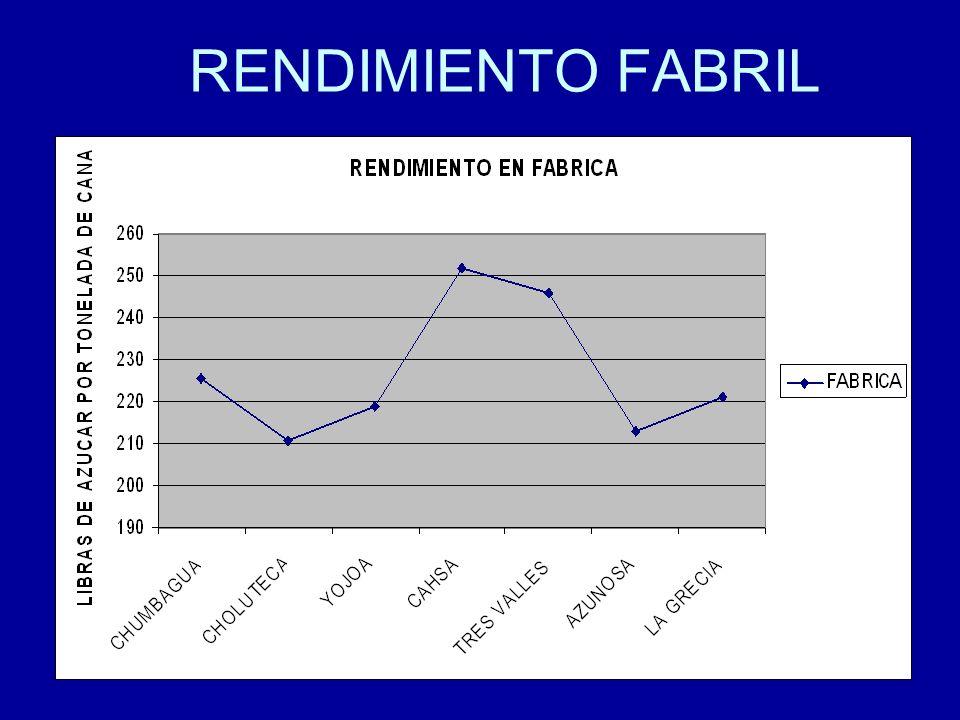 RENDIMIENTO FABRIL