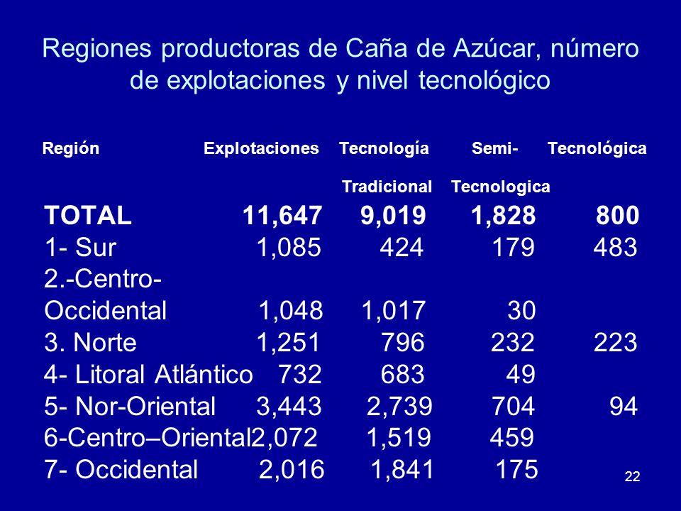Regiones productoras de Caña de Azúcar, número de explotaciones y nivel tecnológico