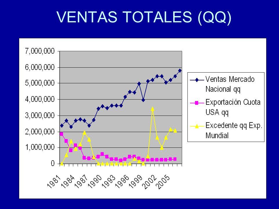 VENTAS TOTALES (QQ)