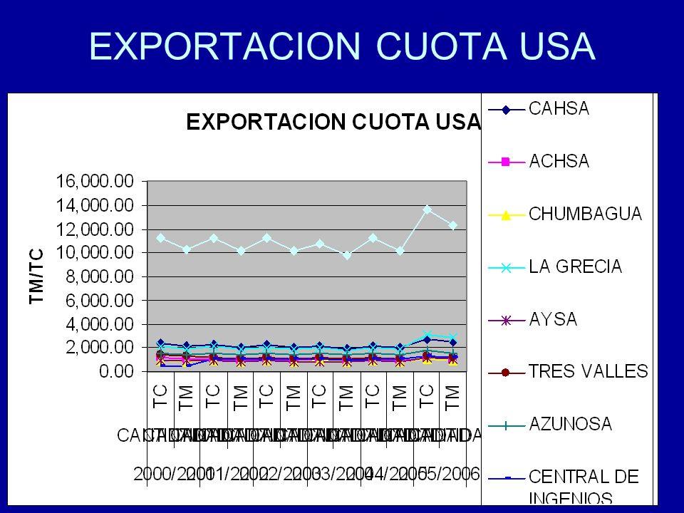 EXPORTACION CUOTA USA