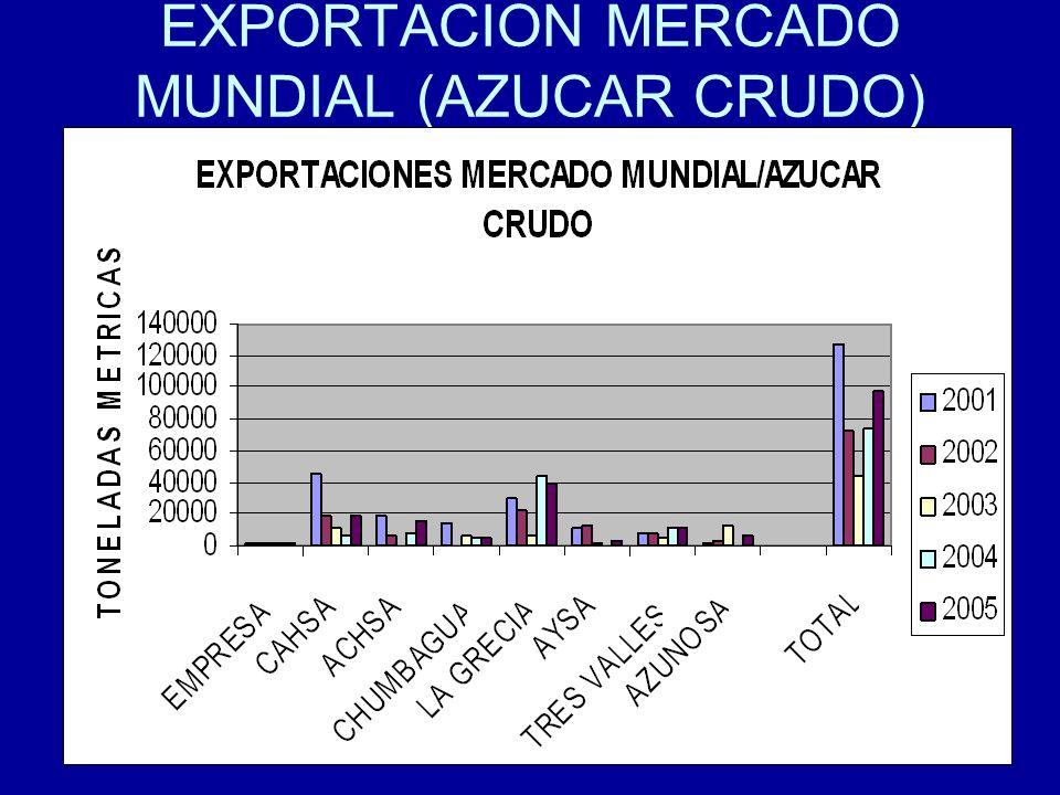 EXPORTACION MERCADO MUNDIAL (AZUCAR CRUDO)