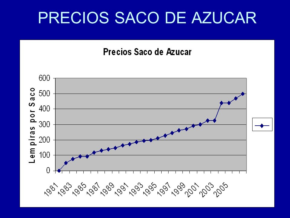 PRECIOS SACO DE AZUCAR