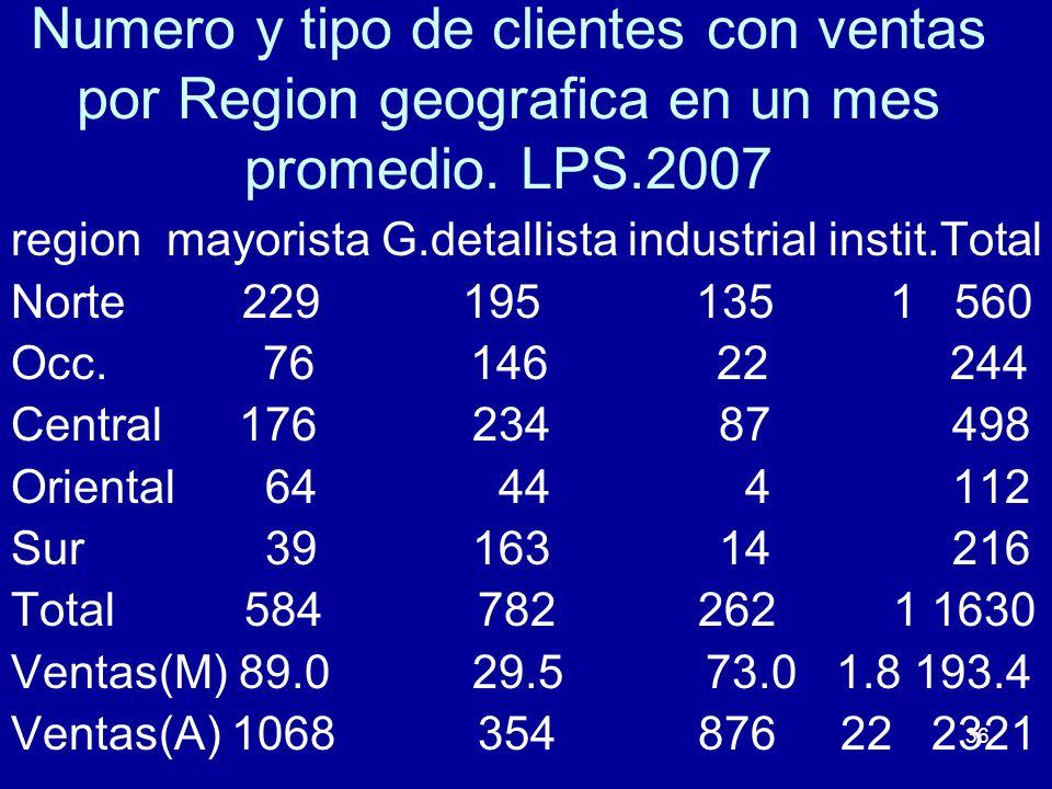 Numero y tipo de clientes con ventas por Region geografica en un mes promedio. LPS.2007