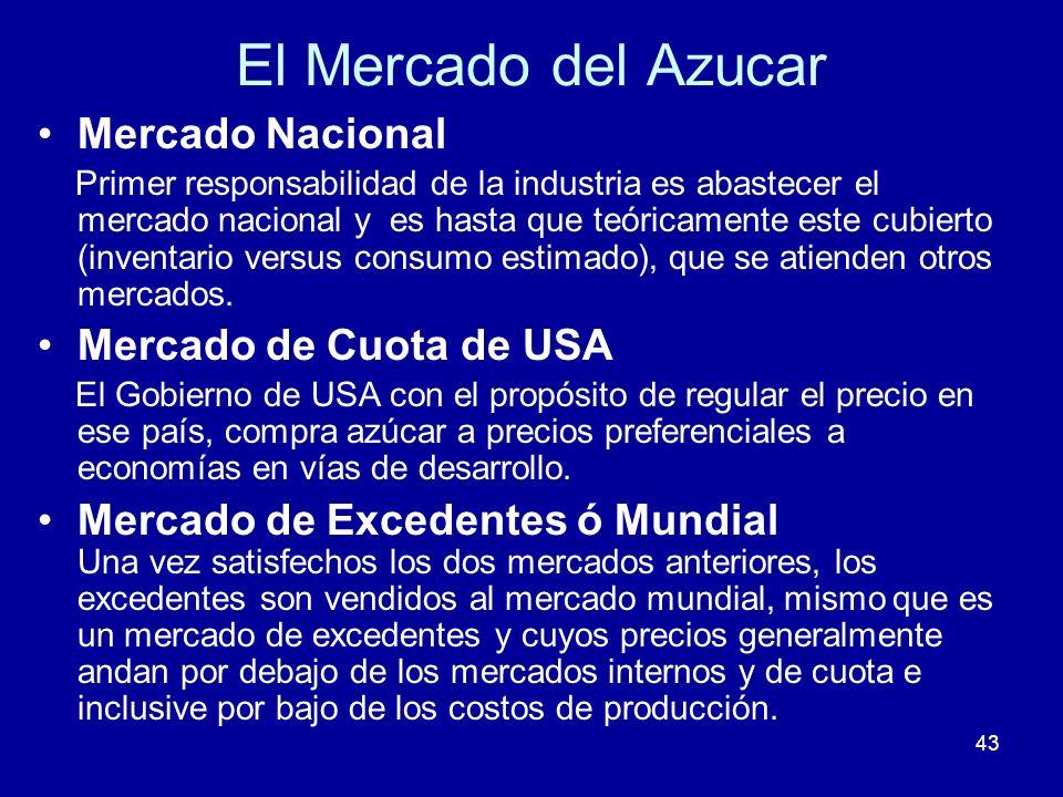El Mercado del Azucar Mercado Nacional Mercado de Cuota de USA