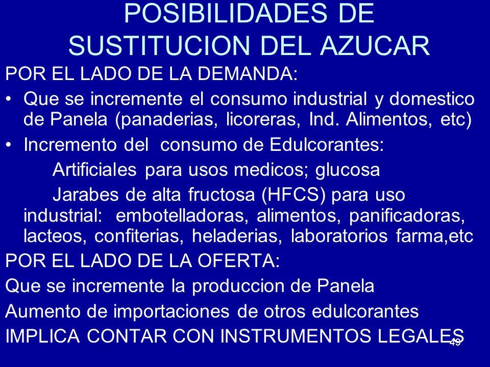 POSIBILIDADES DE SUSTITUCION DEL AZUCAR