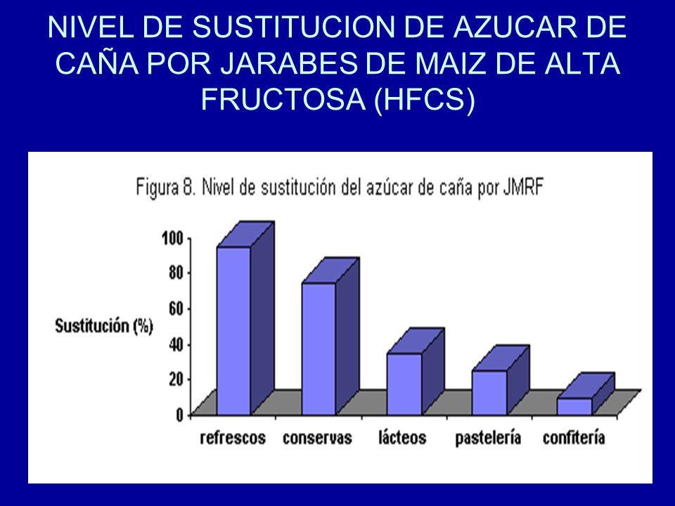 NIVEL DE SUSTITUCION DE AZUCAR DE CAÑA POR JARABES DE MAIZ DE ALTA FRUCTOSA (HFCS)