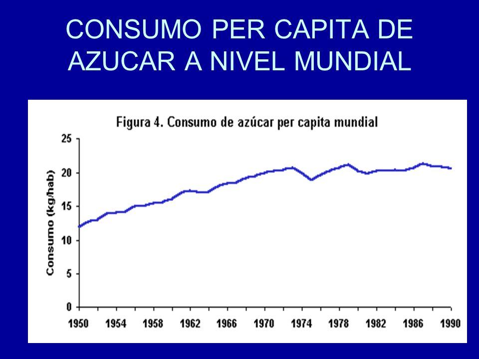 CONSUMO PER CAPITA DE AZUCAR A NIVEL MUNDIAL