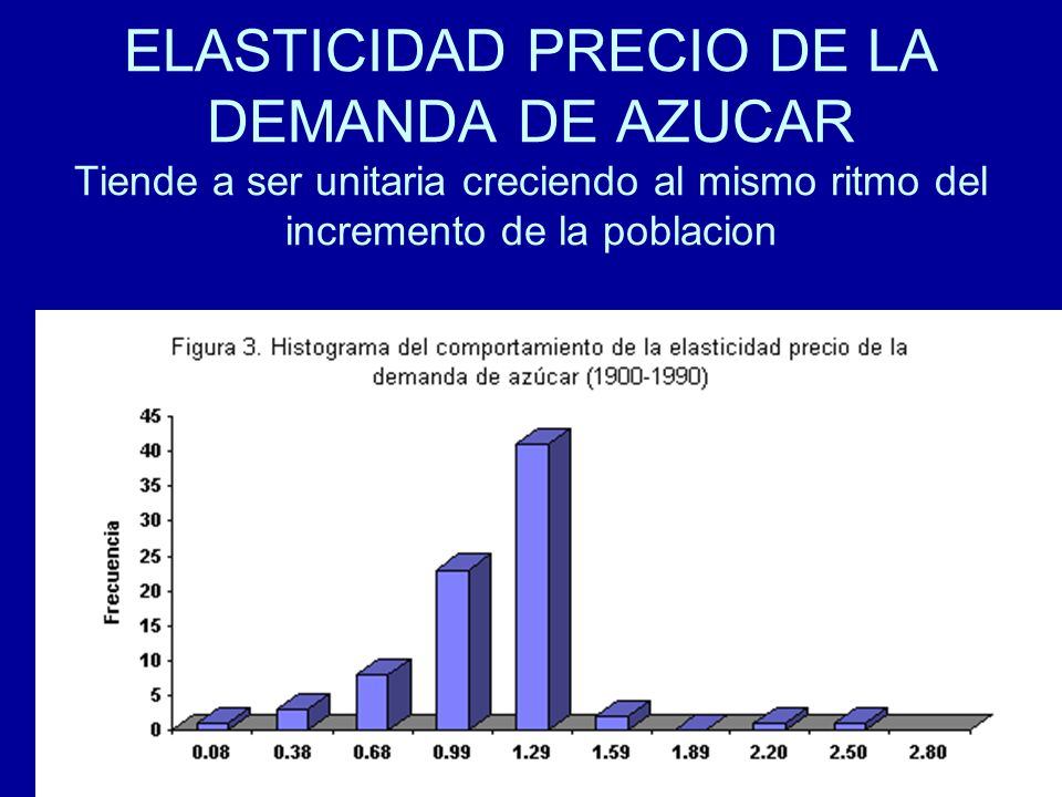 ELASTICIDAD PRECIO DE LA DEMANDA DE AZUCAR Tiende a ser unitaria creciendo al mismo ritmo del incremento de la poblacion