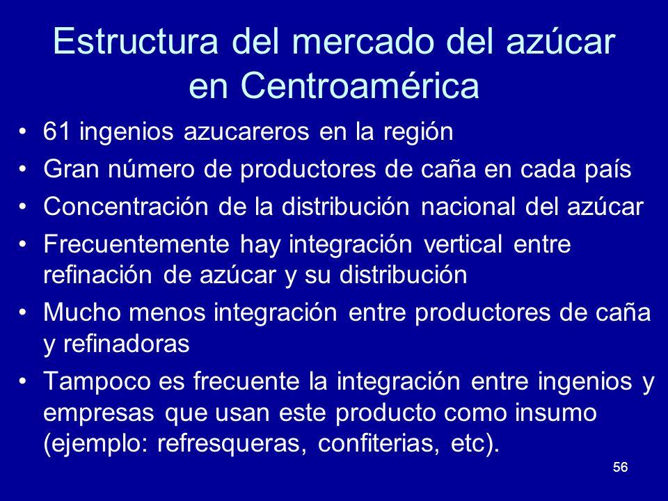 Estructura del mercado del azúcar en Centroamérica