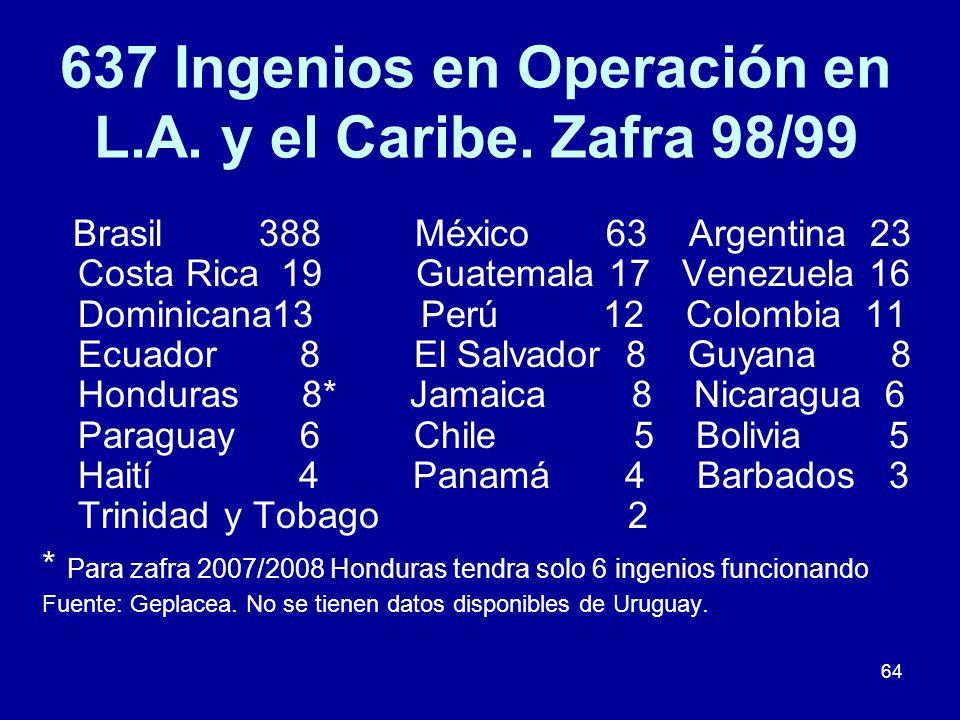 637 Ingenios en Operación en L.A. y el Caribe. Zafra 98/99