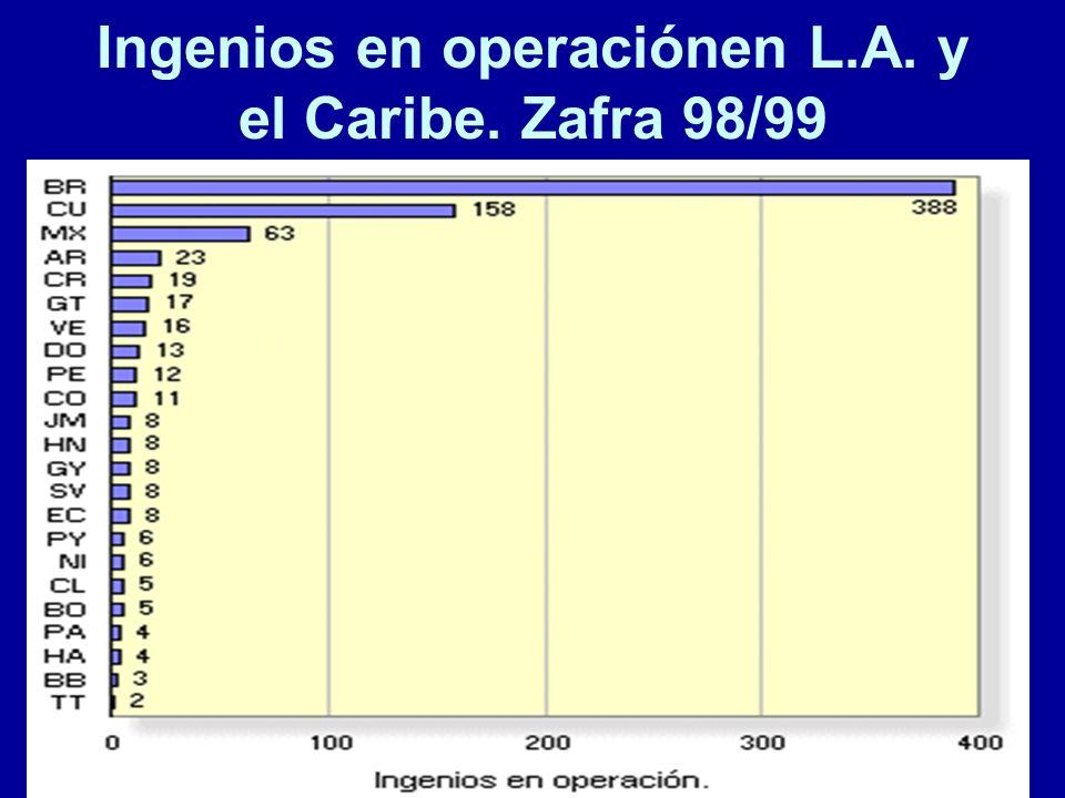 Ingenios en operaciónen L.A. y el Caribe. Zafra 98/99