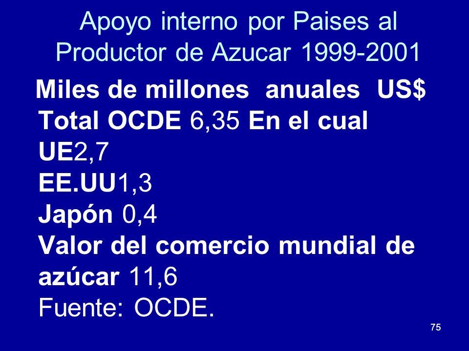 Apoyo interno por Paises al Productor de Azucar 1999-2001