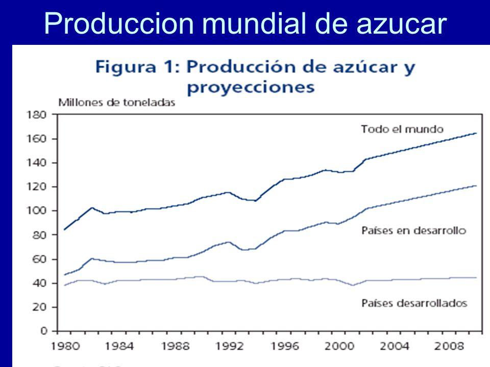 Produccion mundial de azucar