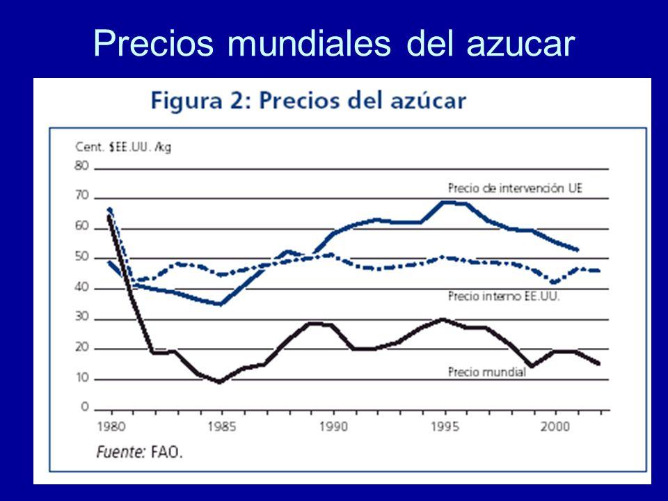 Precios mundiales del azucar