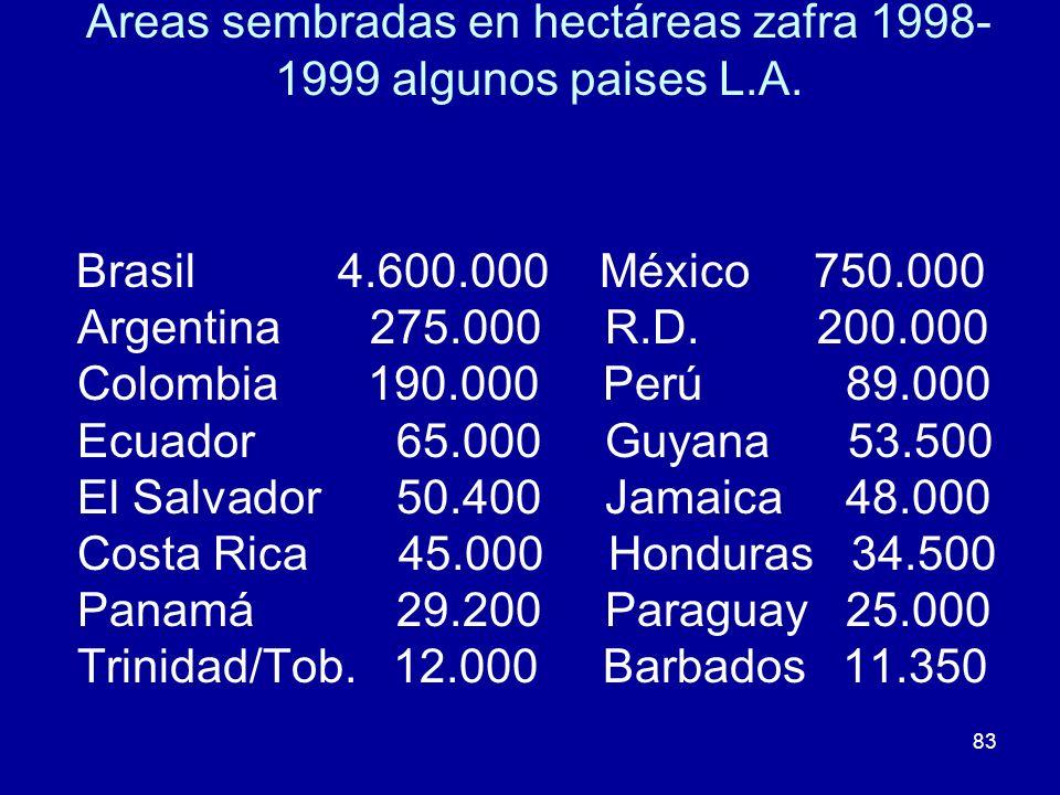 Areas sembradas en hectáreas zafra 1998-1999 algunos paises L.A.
