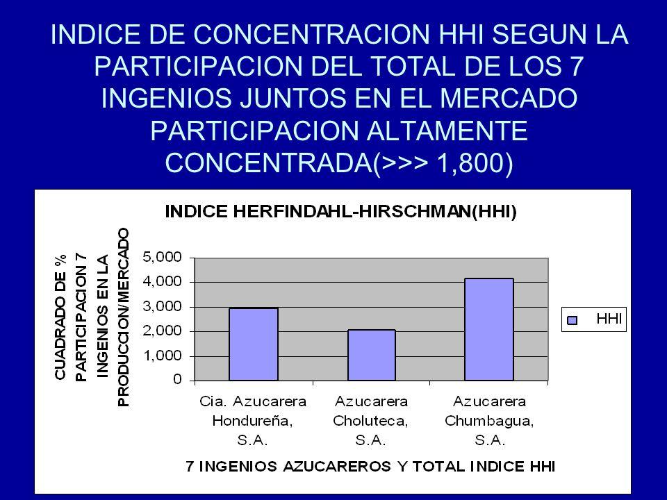 INDICE DE CONCENTRACION HHI SEGUN LA PARTICIPACION DEL TOTAL DE LOS 7 INGENIOS JUNTOS EN EL MERCADO PARTICIPACION ALTAMENTE CONCENTRADA(>>> 1,800)