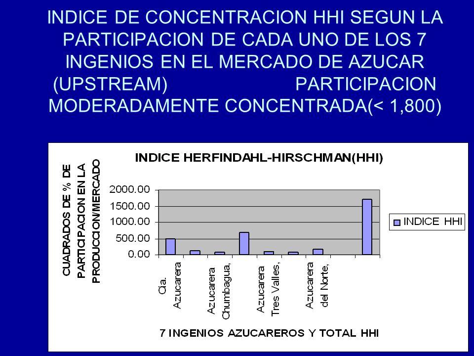 INDICE DE CONCENTRACION HHI SEGUN LA PARTICIPACION DE CADA UNO DE LOS 7 INGENIOS EN EL MERCADO DE AZUCAR (UPSTREAM) PARTICIPACION MODERADAMENTE CONCENTRADA(< 1,800)