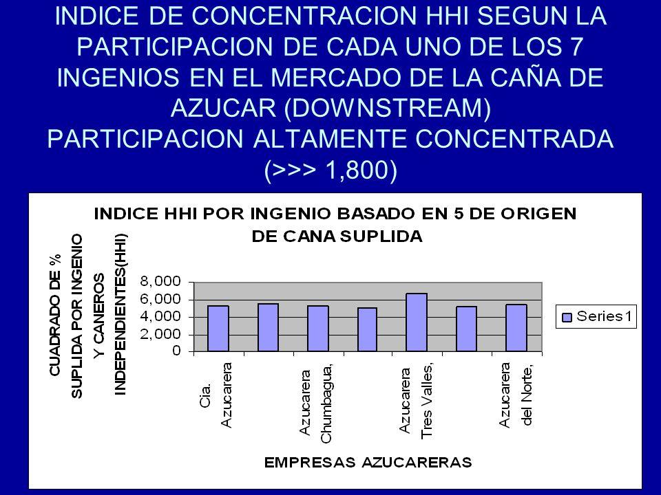 INDICE DE CONCENTRACION HHI SEGUN LA PARTICIPACION DE CADA UNO DE LOS 7 INGENIOS EN EL MERCADO DE LA CAÑA DE AZUCAR (DOWNSTREAM) PARTICIPACION ALTAMENTE CONCENTRADA (>>> 1,800)